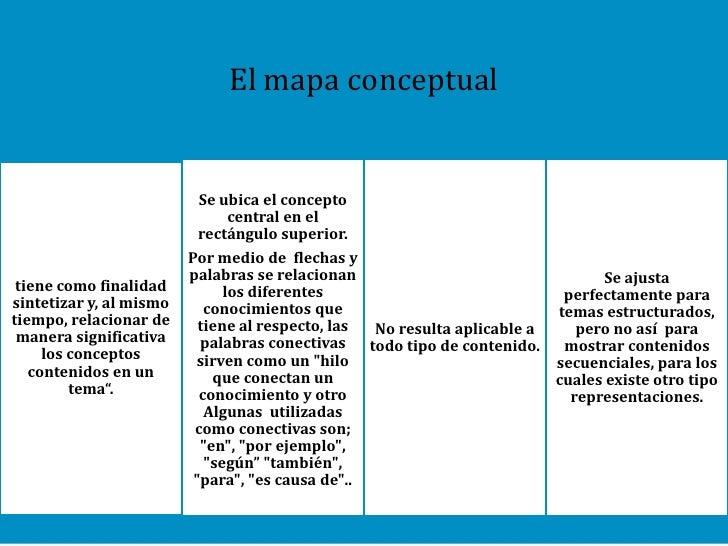 MAPACONCEPTUAL             Ejemplo: Clasificación de animales (4to año E) –propuesta consensuada de             Reforma Cu...