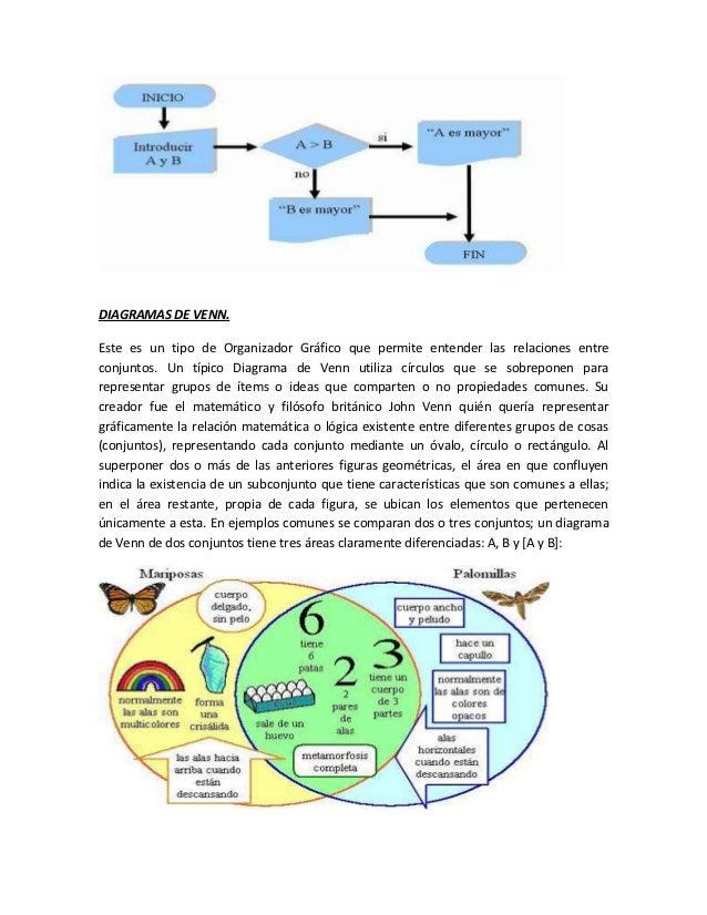 Organizadores grficos diagramas de venn ccuart Choice Image