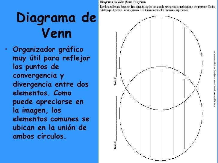 Organizadores grficos lenguaje diagrama de venn ccuart Image collections