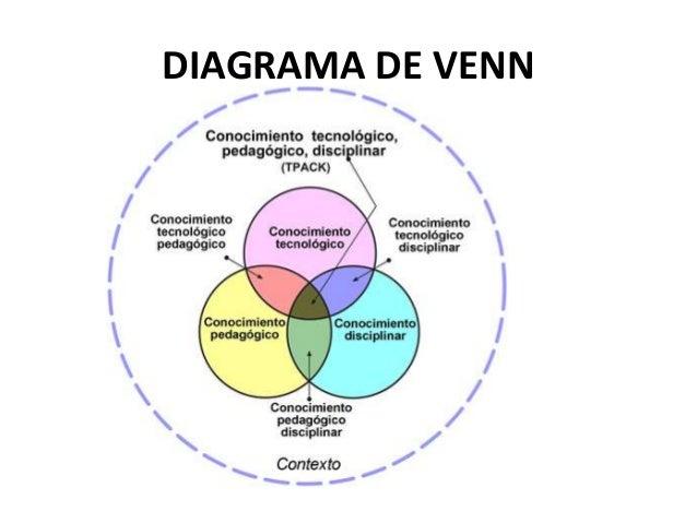 Organizadores grficos ppt 2016 circulos concntricos municipio provincia nacin 20 diagrama de venn ccuart Images