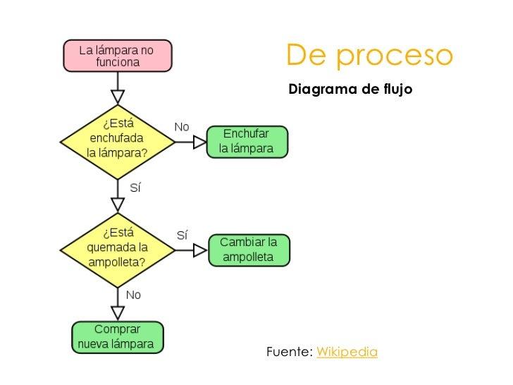 De proceso<br />Diagrama de flujo<br />Fuente: Wikipedia<br />
