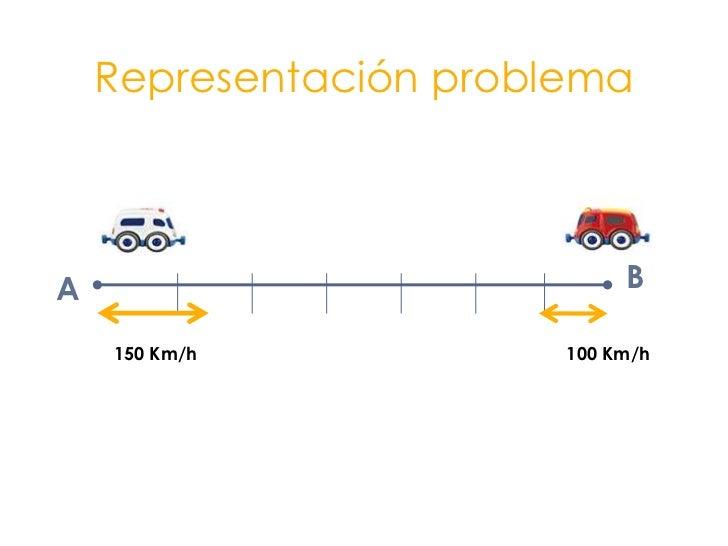 Representación problema<br />B<br />A<br />150 Km/h<br />100 Km/h<br />