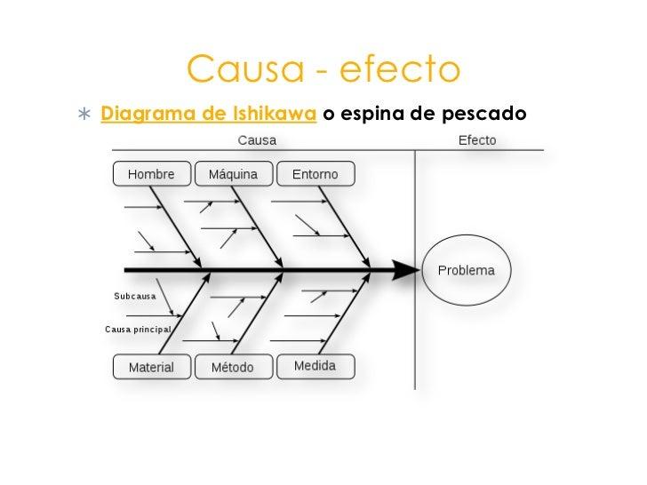 Causa - efecto<br />Diagrama de Ishikawa o espina de pescado<br />