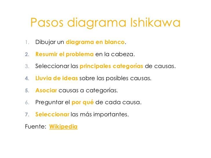 Pasos diagrama Ishikawa<br />Dibujar un diagrama en blanco.<br />Resumir el problema en la cabeza.<br />Seleccionar las pr...