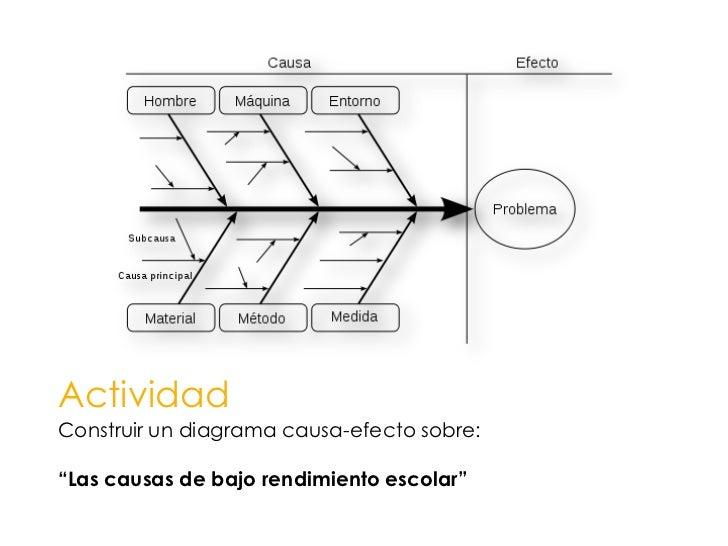 """Actividad<br />Construir un diagrama causa-efecto sobre:<br />""""Las causas de bajo rendimiento escolar""""<br />"""