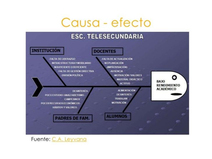 Causa - efecto<br />Fuente: C.A. Leyvana<br />