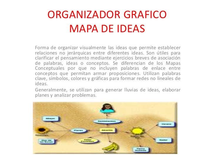 ORGANIZADOR GRAFICOMAPA DE IDEAS<br />Forma de organizar visualmente las ideas que permite establecer relaciones no jerárq...
