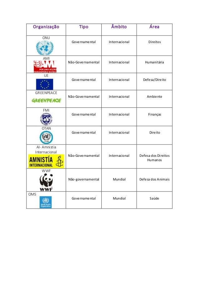 Organização  Tipo Âmbito Área  ONU  Governamental  Internacional  Direitos  AMI  Não-Governamental  Internacional  Humanit...