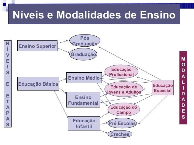 Níveis e Modalidades de Ensino Ensino Superior Educação Básica Ensino Médio Pós Graduação Graduação Ensino Fundamental Edu...