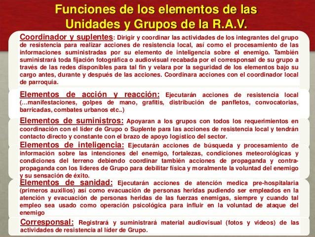 Funciones de los elementos de las Unidades y Grupos de la R.A.V. Coordinador y suplentes: Dirigir y coordinar las activida...