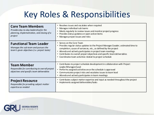 roles and responsibilities of members of organization business plan