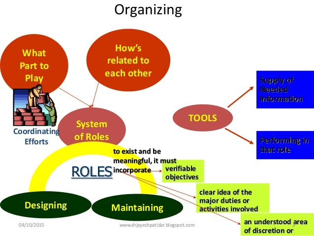 Organizing System of Roles What Part to Play How's related to each other MaintainingDesigning ROLES Coordinating Efforts a...