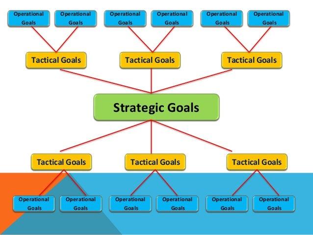 Aligning Organizational Goals to Employee Goals