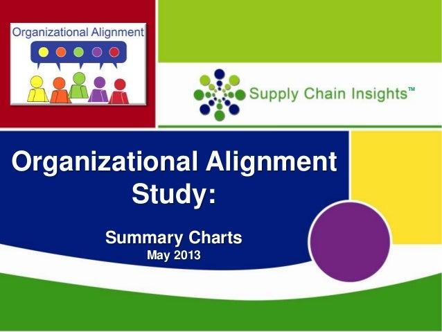 Organizational Alignment Study-Summary Charts-May 2013