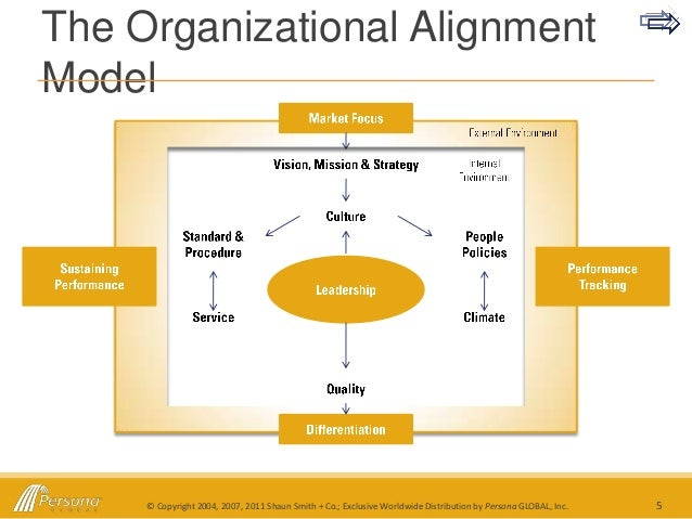 debate co alignment model Healthy debate is vital to any intégro's senior team alignment process covers five critical factors that determine whether you wwwintegroleadershipconz.