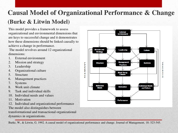 Using the Burke-Litwin Change Model to Manage Organizational Change