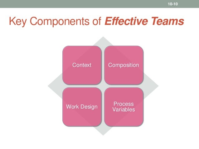 organizational behaviour in the team work role Organizational behaviour topic - groups & teams slideshare uses cookies to improve functionality and performance, and to provide you with relevant advertising if you continue browsing the site, you agree to the use of cookies on this website.