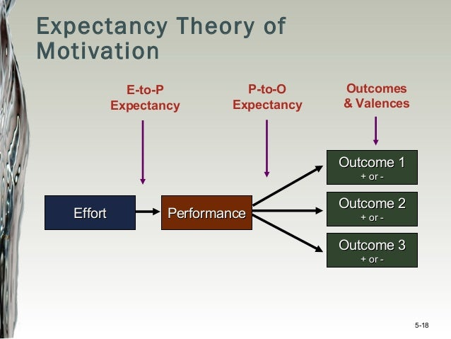 organizational behaviour theories Compare and contrast existing theories of organizational behavior and leadership theory with that of quantum leadership differentiate attributes of effective leaders.