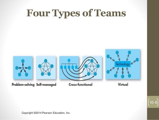 organizational behavior and team work The secrets of great teamwork martine  mixing new insights with a focus on the fundamentals of team effectiveness identified by organizational-behavior pioneer.