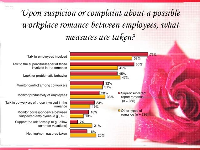Dating workplace policy