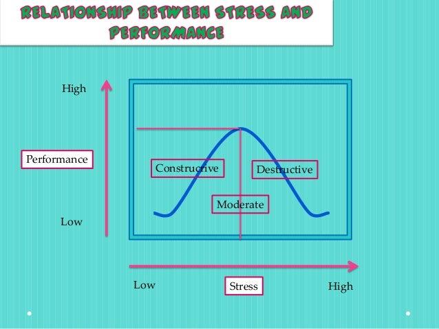 Organizational behaviour (Stress Management)
