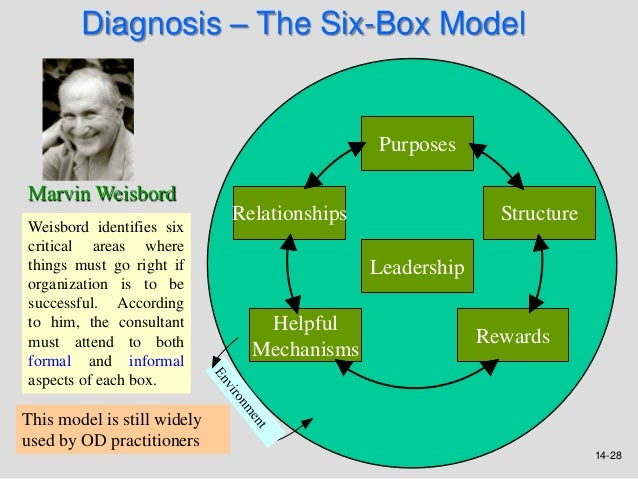the weakness of weisbord s organizational diagnostic model Information about the open-access article 'applying the weisbord model as a diagnostic  weaknesses in the bank, weisbord's diagnostic  organizational diagnosis .