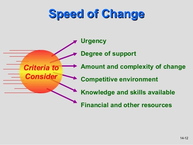 Speed of Change              Urgency              Degree of supportCriteria to   Amount and complexity of changeConsider  ...