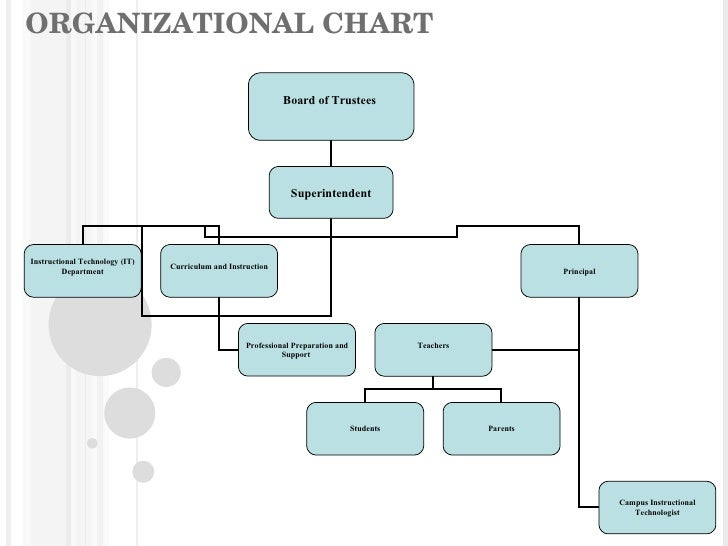 What are the Structures of HRD System in Organisations?