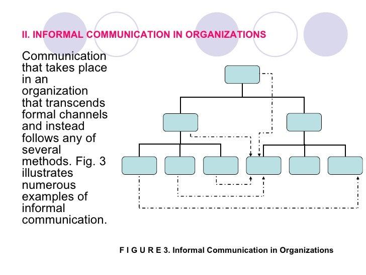 II. INFORMAL COMMUNICATION IN ORGANIZATIONSCommunicationthat takes placein anorganizationthat transcendsformal channelsand...