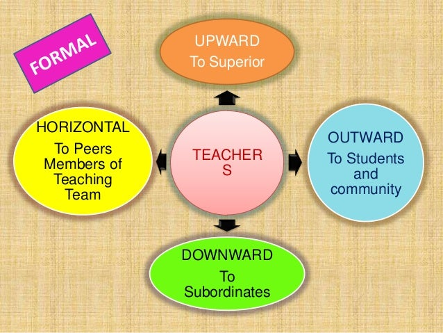 TEACHER S UPWARD To Superior OUTWARD To Students and community DOWNWARD To Subordinates HORIZONTAL To Peers Members of Tea...