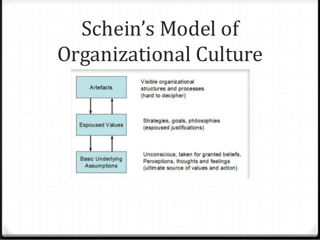 organizational culture schein 2016-5-6 schein, edgar h, coming to a new awareness of organizational culture , sloan management review, 25:2 (1984:winter) p3.