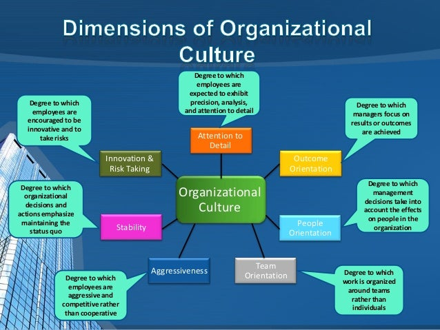 the management of organizational culture Every organization has a unique style of working which is often called its culture organization culture does not stay constant it changes with time.
