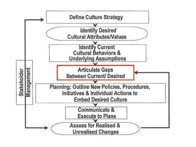 Strengthening Organizational Culture