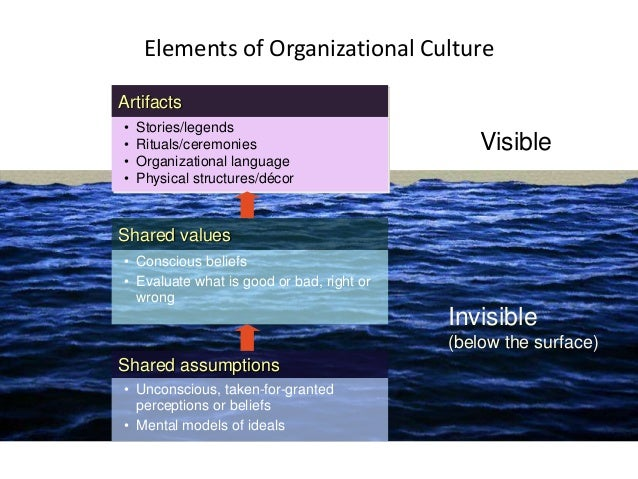 """Stories  Rituals  How Employees Learn Culture/ How it is """"reinforced""""  Language  Material Symbols"""