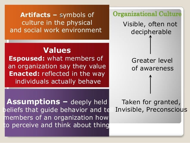 """cope with its problems of external adaptation and internal integration In the words of edgar schein (2004), """"organizational culture is a pattern of shared basic assumptions that a group working together for a common goal has created in learning to cope with the problems of external adaptation and internal integration"""" it is about the correct way to think, talk, perceive, feel and."""