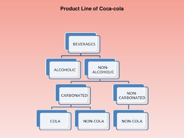 How Management Functions are Performed at Coca Cola