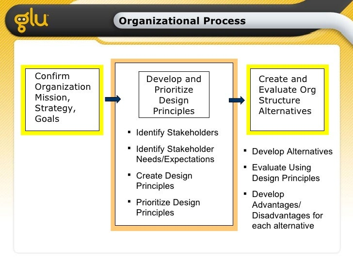 assess the view that a process 1 a quality elements framework view asset management can be seen as an interaction of seven core organizational quality elements  this process is shown in .