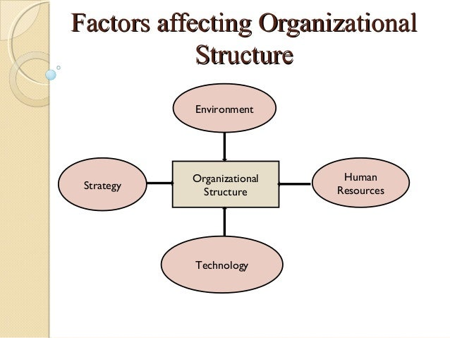 what are the four challenges of organizational design Jones: chapter 2 – basic challenges of organizational design  - contingency approach to organizational design = management approach in which the design of an.