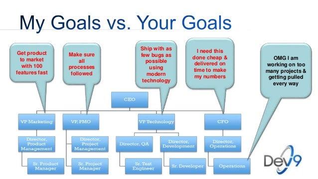 Organizational Design for Effective Software Development