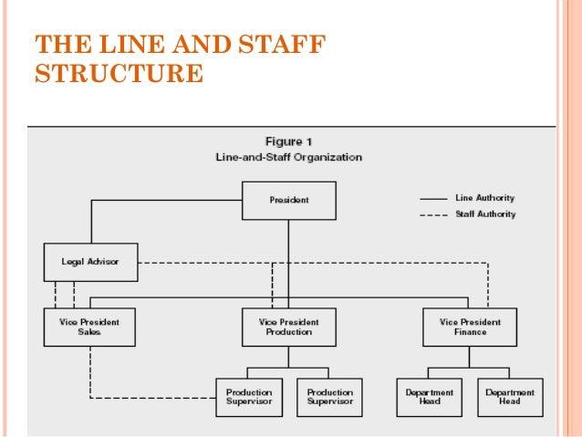 organizational designstructure