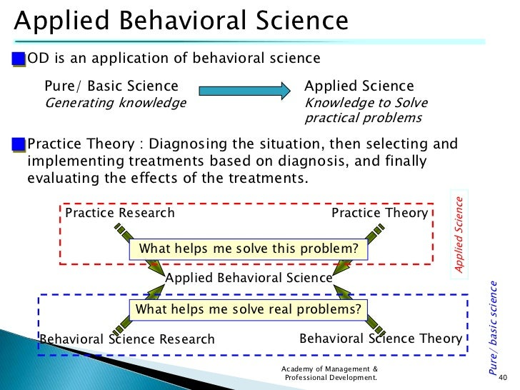 Organisational behaviour phd research proposal how to write computer science dissertation