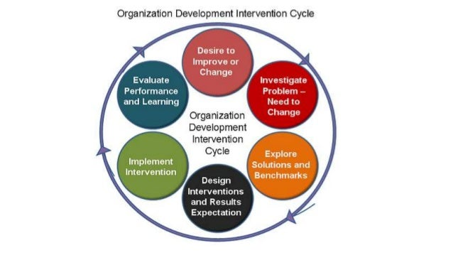 organizational development essay Organizational development is the use of organizational resources to improve efficiency and expand productivity it can be used to solve problems within the organization or as a way to analyze a process and find a more efficient way of doing it implementing organizational development requires an.