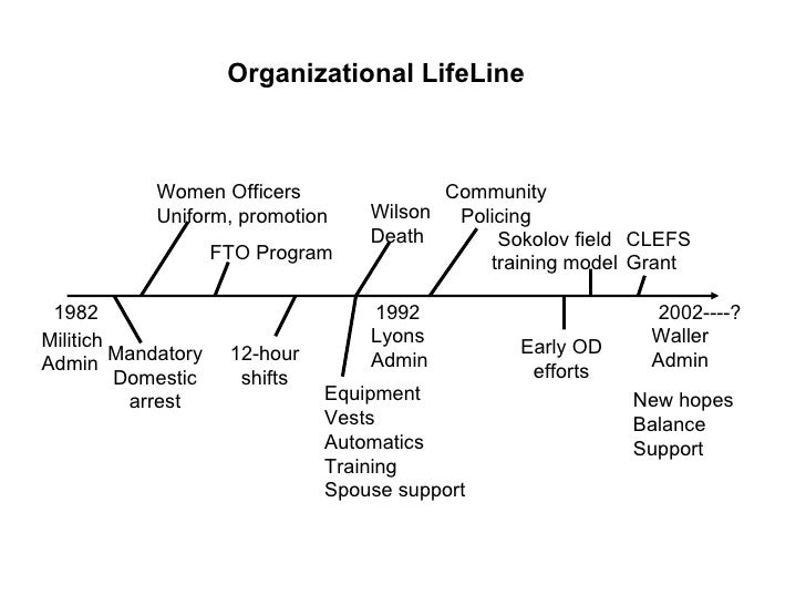 organizational diagnosis Organizational diagnosis william r brieger  an organization is the  coordination of different activities of  an organization is an open system that is  in constant.