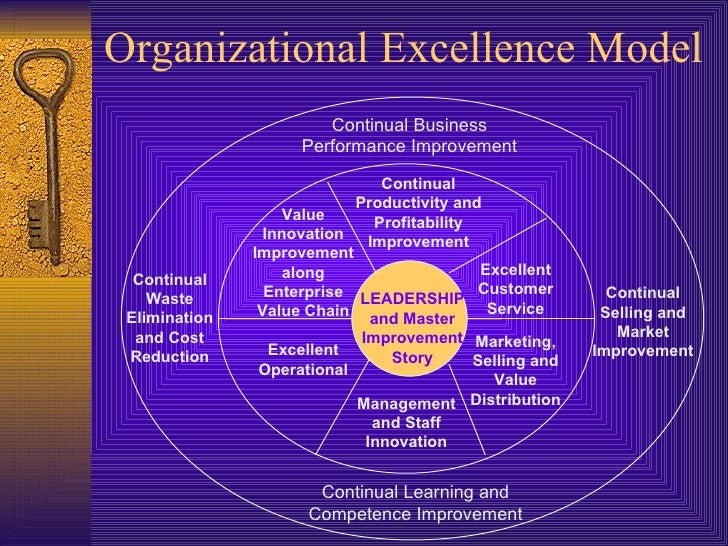 the meaning of organizational excellence essay The excellence essay - powerpoint ppt presentation by holleb run-ons avoid long winded sentences shorter sentences convey more meaning vary syntax excellence essay to be or not to be don't just say so, be so also, you can utilize a colon and have a subtitle.