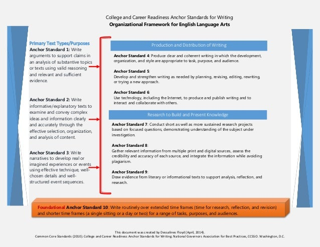 College and Career Readiness Anchor Standards for Writing Organizational Framework for English Language Arts Primary Text ...