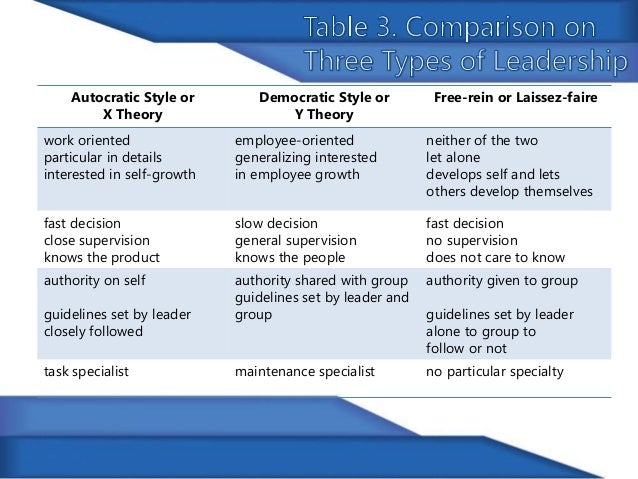 compare autocratic and democratic leadership style