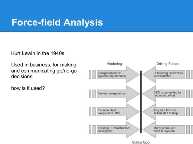 Airline force field analysis