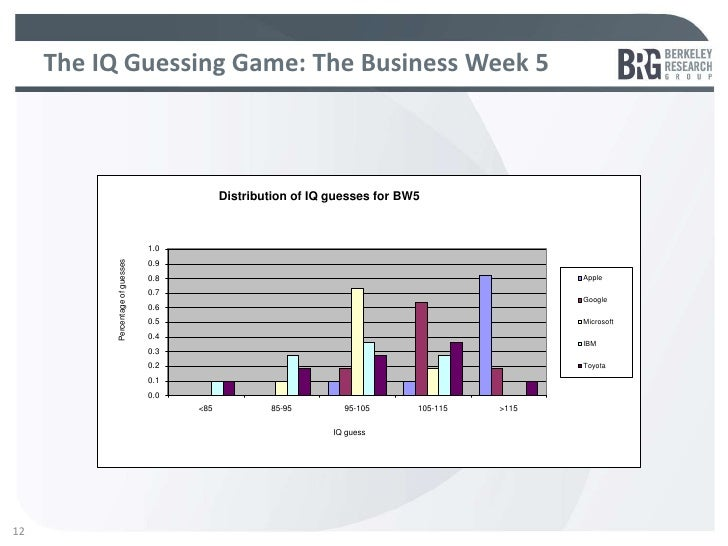 The IQ Guessing Game: The Business Week 5                                               Distribution of IQ guesses for BW5...