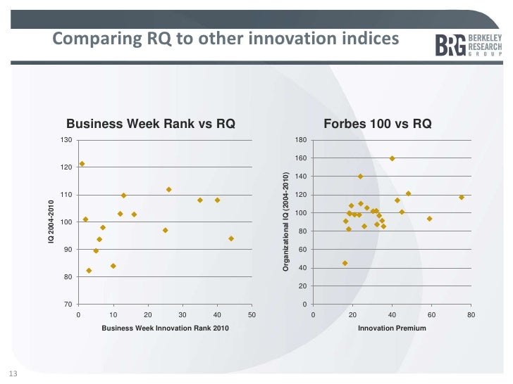 Comparing RQ to other innovation indices                     Business Week Rank vs RQ                                     ...