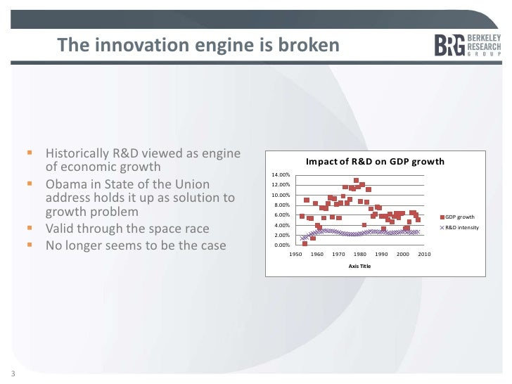 The innovation engine is broken     Historically R&D viewed as engine                                                    ...